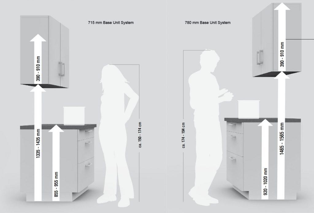 Virtuvės dydžiai